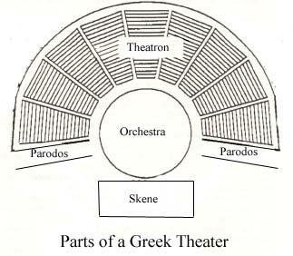 theaterdiagram